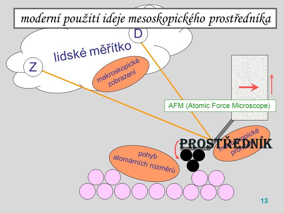 lidské měřítko 13 Z D moderní použití ideje mesoskopického prostředníka AFM (Atomic Force Microscope) atomárních rozměrů pohyb mesoskopické prohnutí makroskopické zobrazení PROST Ř EDNÍK