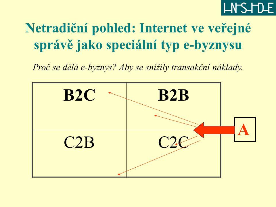 Netradiční pohled: Internet ve veřejné správě jako speciální typ e-byznysu B2CB2B C2BC2C Proč se dělá e-byznys? Aby se snížily transakční náklady. A