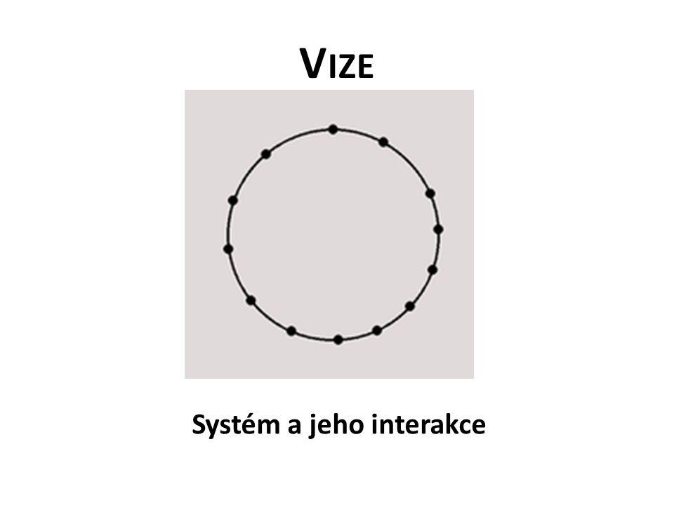 V IZE Systém a jeho interakce