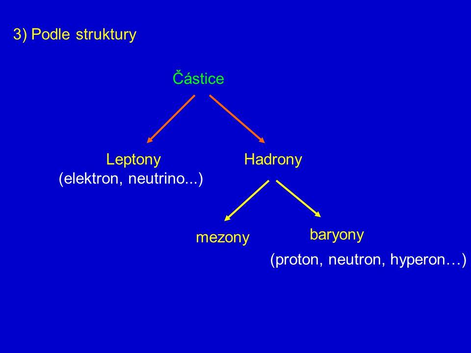 3) Podle struktury Částice Leptony (elektron, neutrino...) Hadrony mezony baryony (proton, neutron, hyperon…)