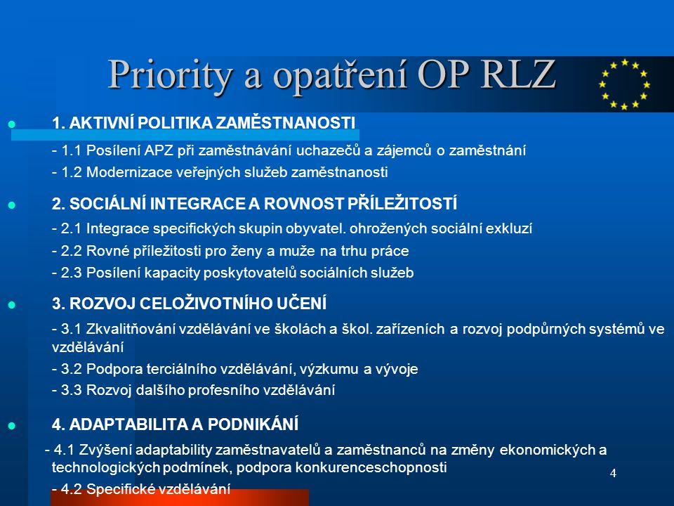 4 Priority a opatření OP RLZ 1.