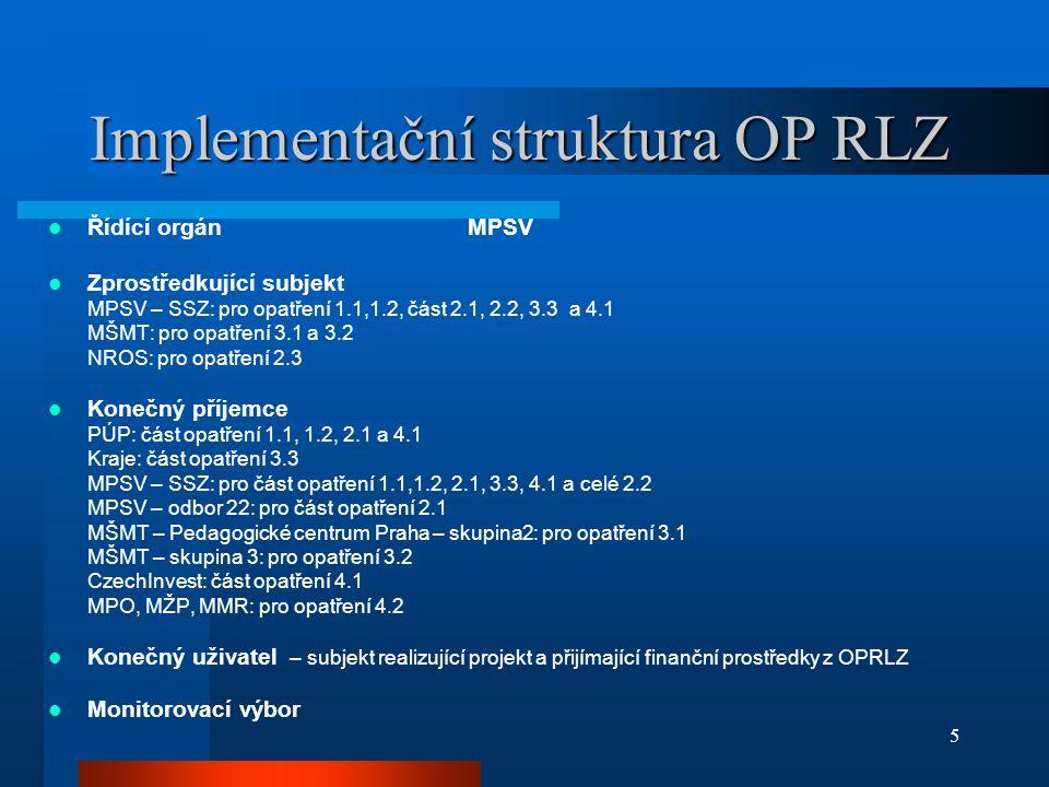 5 Implementační struktura OP RLZ Řídící orgánMPSV Zprostředkující subjekt MPSV – SSZ: pro opatření 1.1,1.2, část 2.1, 2.2, 3.3 a 4.1 MŠMT: pro opatření 3.1 a 3.2 NROS: pro opatření 2.3 Konečný příjemce PÚP: část opatření 1.1, 1.2, 2.1 a 4.1 Kraje: část opatření 3.3 MPSV – SSZ: pro část opatření 1.1,1.2, 2.1, 3.3, 4.1 a celé 2.2 MPSV – odbor 22: pro část opatření 2.1 MŠMT – Pedagogické centrum Praha – skupina2: pro opatření 3.1 MŠMT – skupina 3: pro opatření 3.2 CzechInvest: část opatření 4.1 MPO, MŽP, MMR: pro opatření 4.2 Konečný uživatel – subjekt realizující projekt a přijímající finanční prostředky z OPRLZ Monitorovací výbor