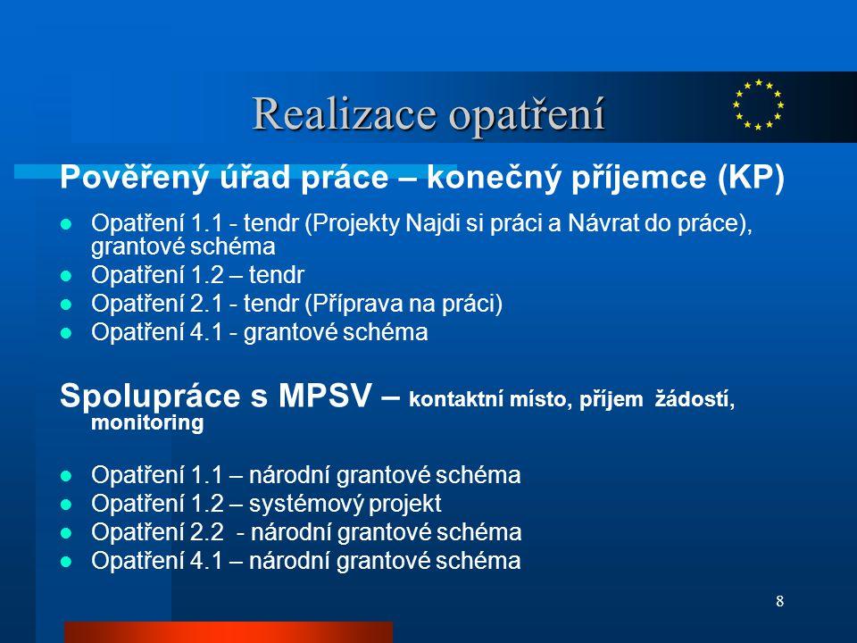 8 Realizace opatření Pověřený úřad práce – konečný příjemce (KP) Opatření 1.1 - tendr (Projekty Najdi si práci a Návrat do práce), grantové schéma Opatření 1.2 – tendr Opatření 2.1 - tendr (Příprava na práci) Opatření 4.1 - grantové schéma Spolupráce s MPSV – kontaktní místo, příjem žádostí, monitoring Opatření 1.1 – národní grantové schéma Opatření 1.2 – systémový projekt Opatření 2.2 - národní grantové schéma Opatření 4.1 – národní grantové schéma
