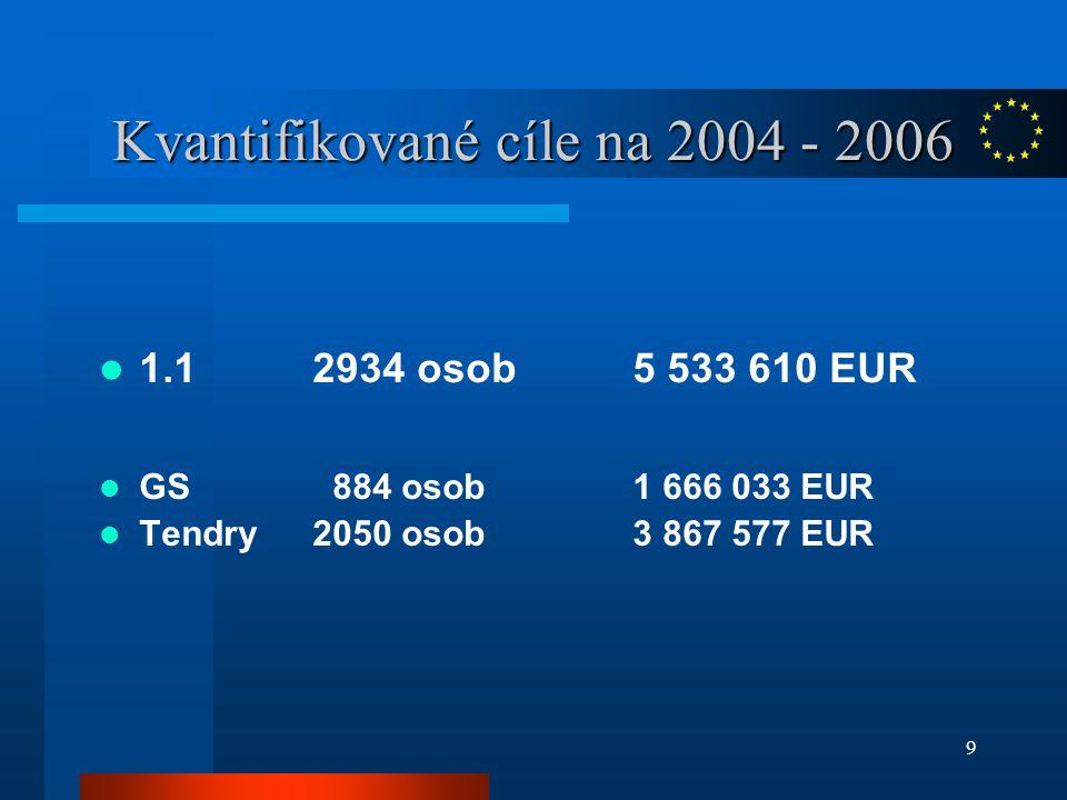 9 Kvantifikované cíle na 2004 - 2006 1.1 2934 osob5 533 610 EUR GS 884 osob1 666 033 EUR Tendry2050 osob3 867 577 EUR