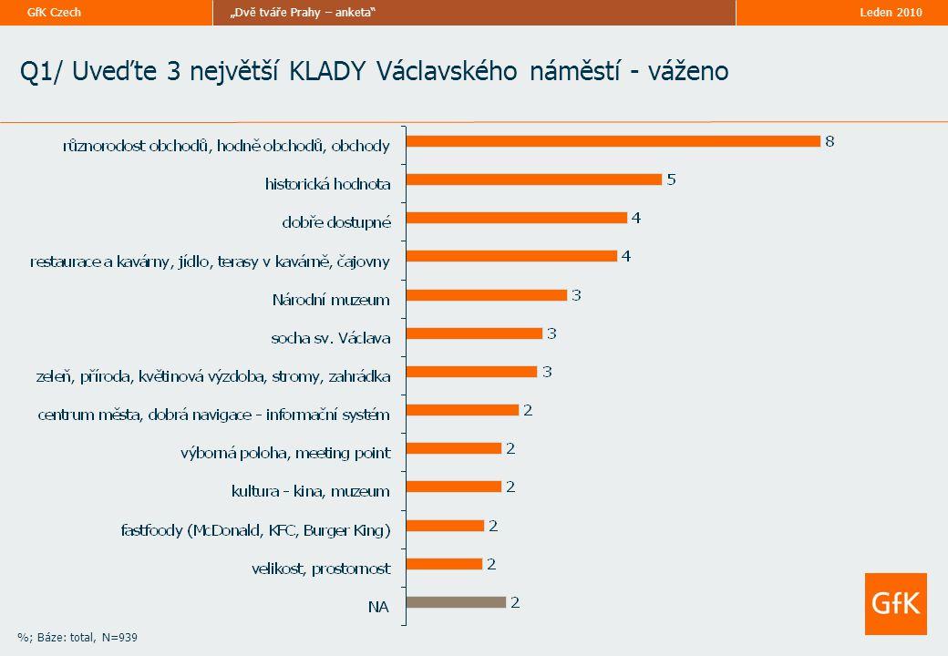 """Leden 2010""""Dvě tváře Prahy – anketa GfK Czech Q1/ Uveďte 3 největší KLADY Václavského náměstí - váženo %; Báze: total, N=939"""