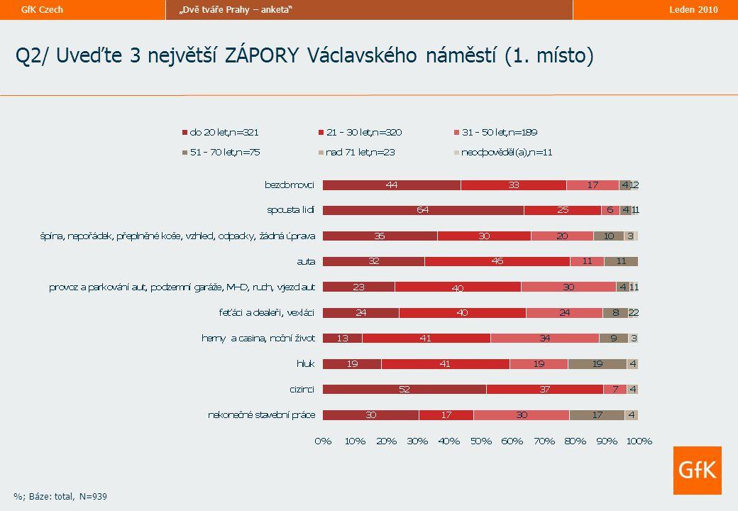 """Leden 2010""""Dvě tváře Prahy – anketa""""GfK Czech Q2/ Uveďte 3 největší ZÁPORY Václavského náměstí (1. místo) %; Báze: total, N=939"""