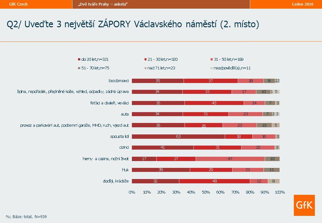 """Leden 2010""""Dvě tváře Prahy – anketa""""GfK Czech Q2/ Uveďte 3 největší ZÁPORY Václavského náměstí (2. místo) %; Báze: total, N=939"""