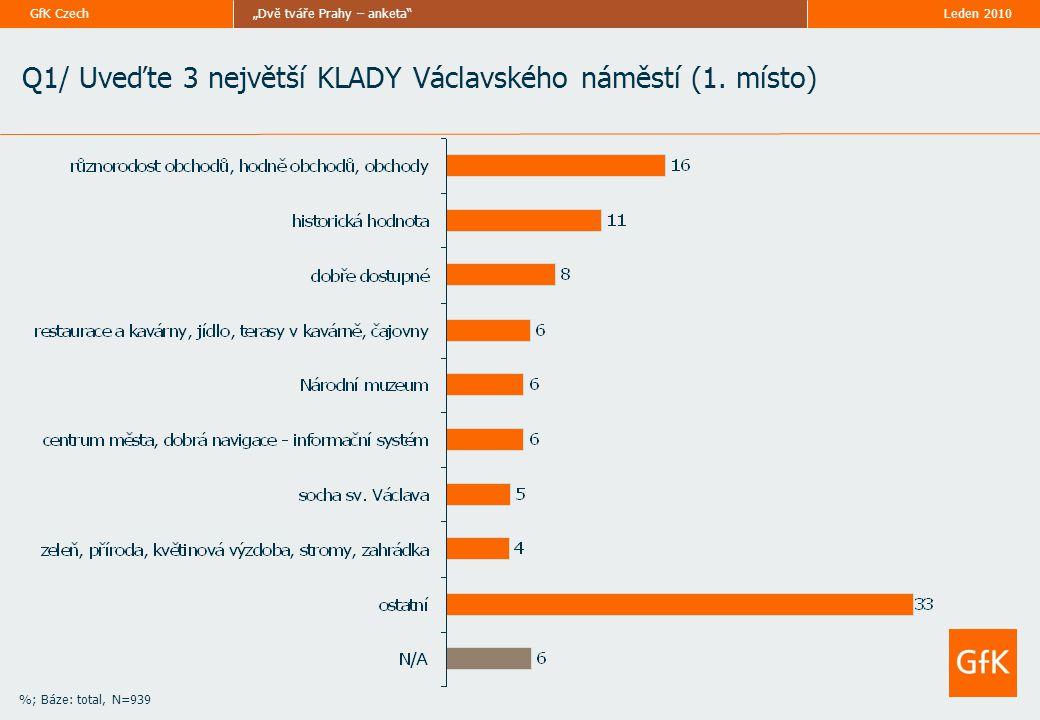 """""""Dvě tváře Prahy – anketa GfK Czech %; Báze: total, N=939 Q1/ Uveďte 3 největší KLADY Václavského náměstí (1."""