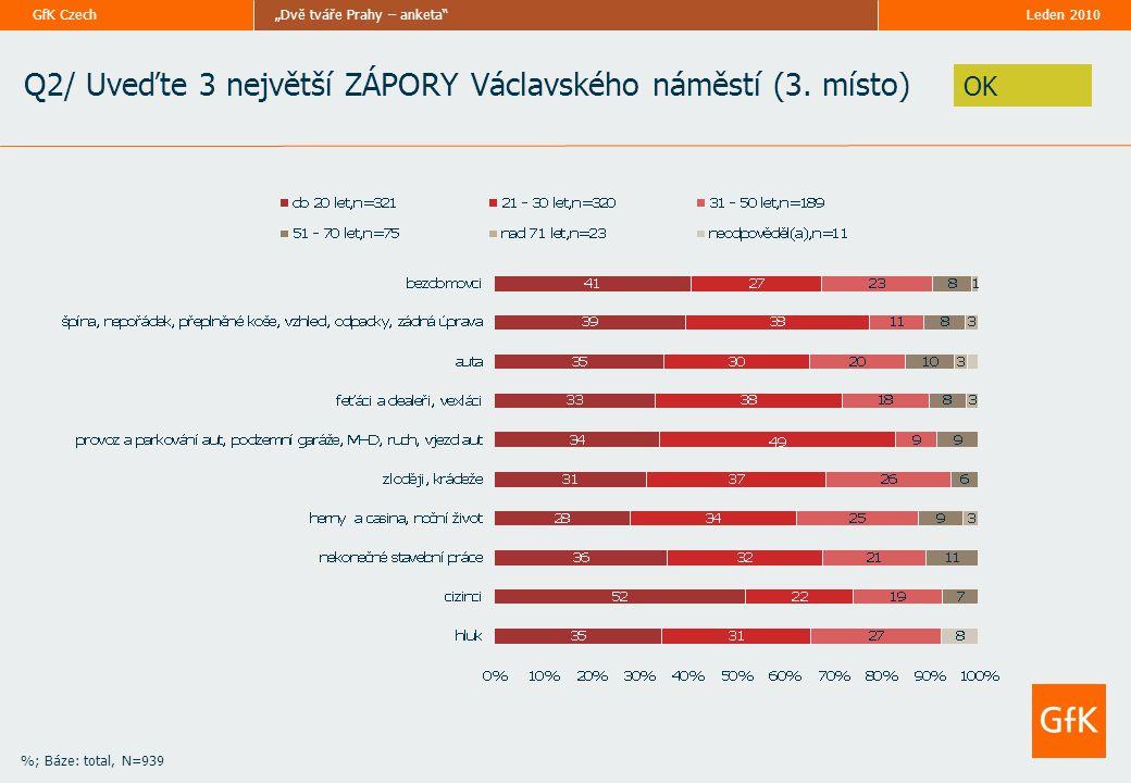 """Leden 2010""""Dvě tváře Prahy – anketa""""GfK Czech Q2/ Uveďte 3 největší ZÁPORY Václavského náměstí (3. místo) %; Báze: total, N=939 OK"""