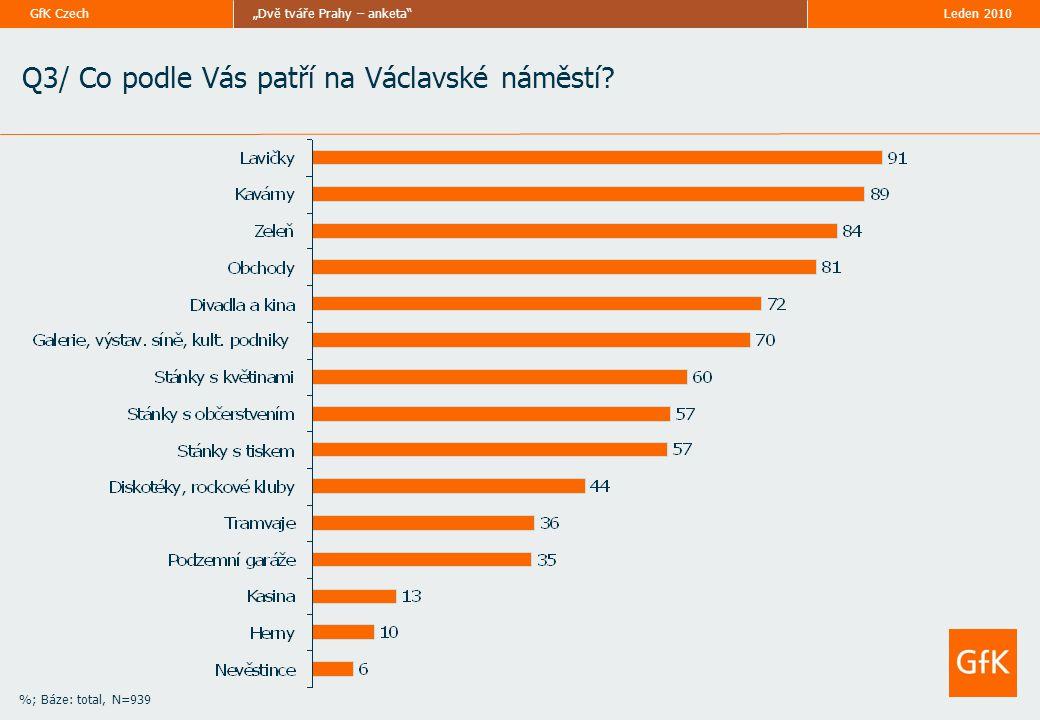 """Leden 2010""""Dvě tváře Prahy – anketa GfK Czech %; Báze: total, N=939 Q3/ Co podle Vás patří na Václavské náměstí"""