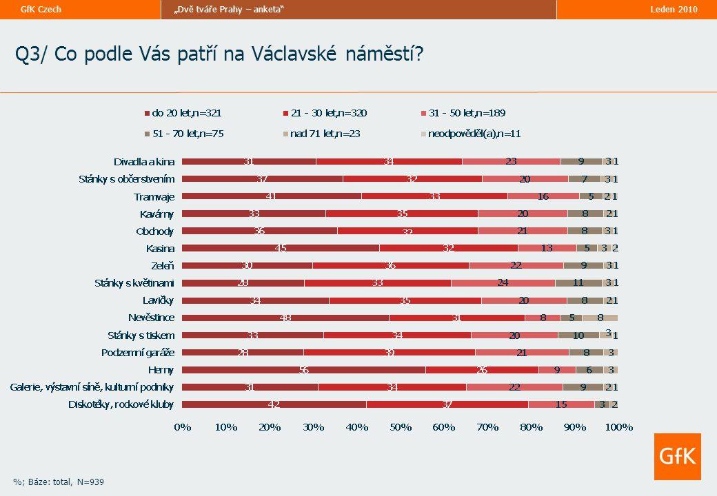 """Leden 2010""""Dvě tváře Prahy – anketa""""GfK Czech Q3/ Co podle Vás patří na Václavské náměstí? %; Báze: total, N=939"""