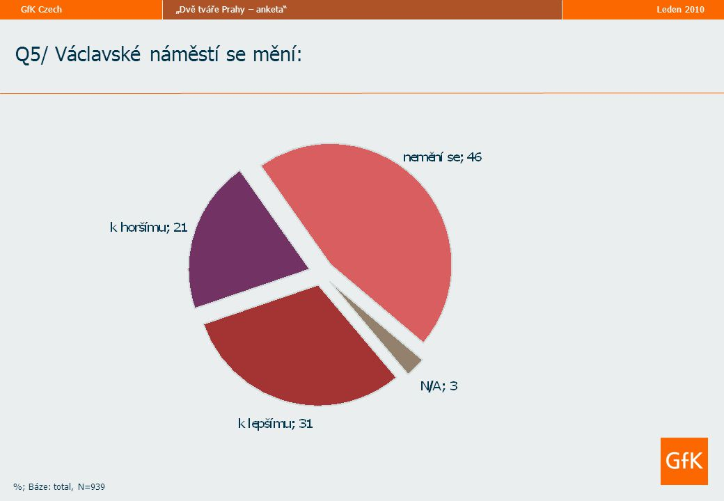 """Leden 2010""""Dvě tváře Prahy – anketa""""GfK Czech %; Báze: total, N=939 Q5/ Václavské náměstí se mění:"""
