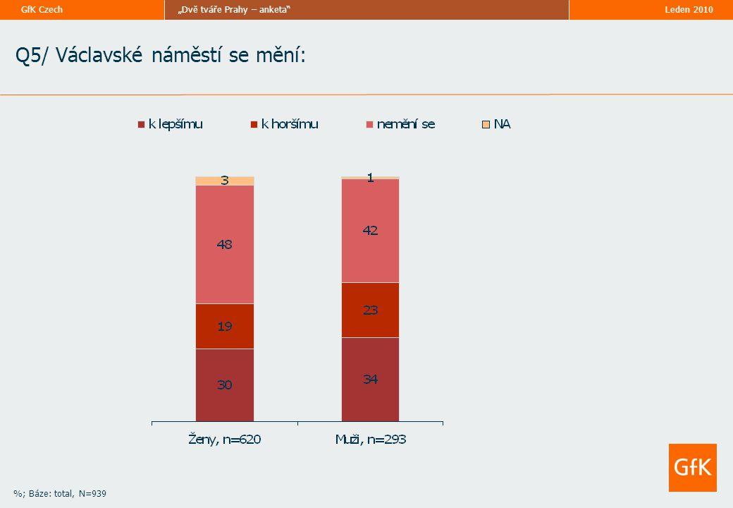 """Leden 2010""""Dvě tváře Prahy – anketa""""GfK Czech Q5/ Václavské náměstí se mění: %; Báze: total, N=939"""