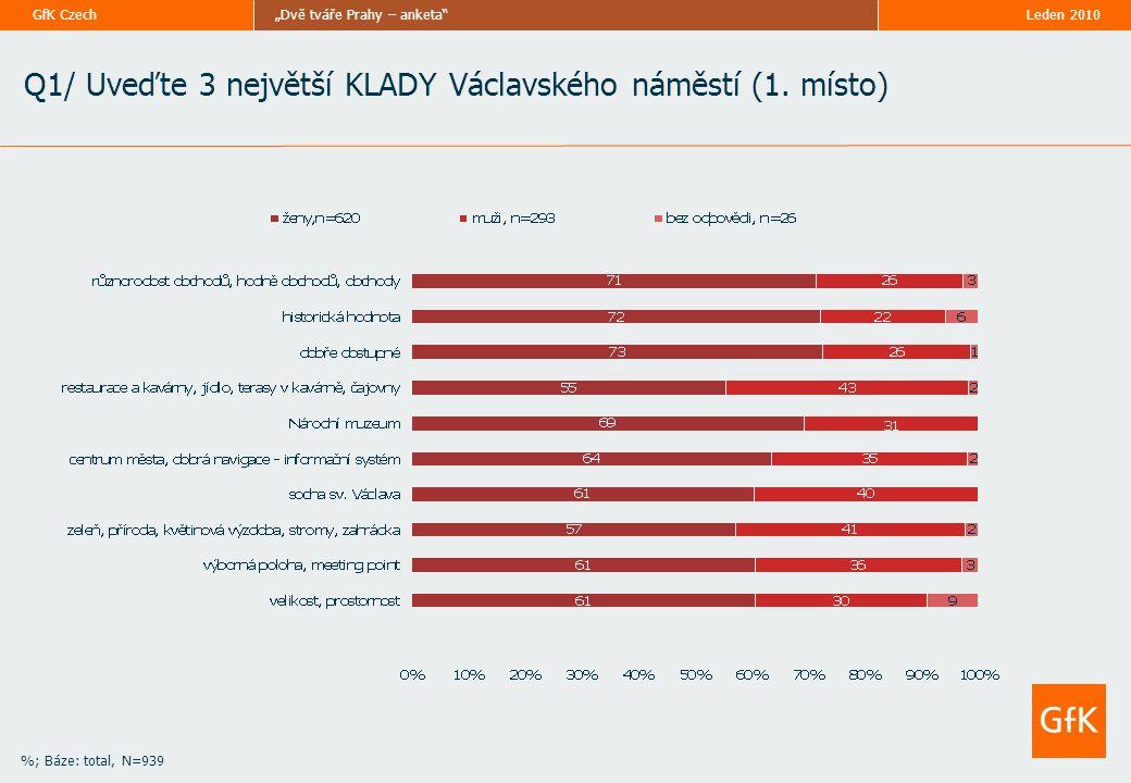 """Leden 2010""""Dvě tváře Prahy – anketa GfK Czech Q2/ Uveďte 3 největší ZÁPORY Václavského náměstí (1."""