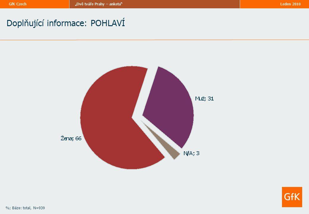 """Leden 2010""""Dvě tváře Prahy – anketa GfK Czech %; Báze: total, N=939 Doplňující informace: POHLAVÍ"""