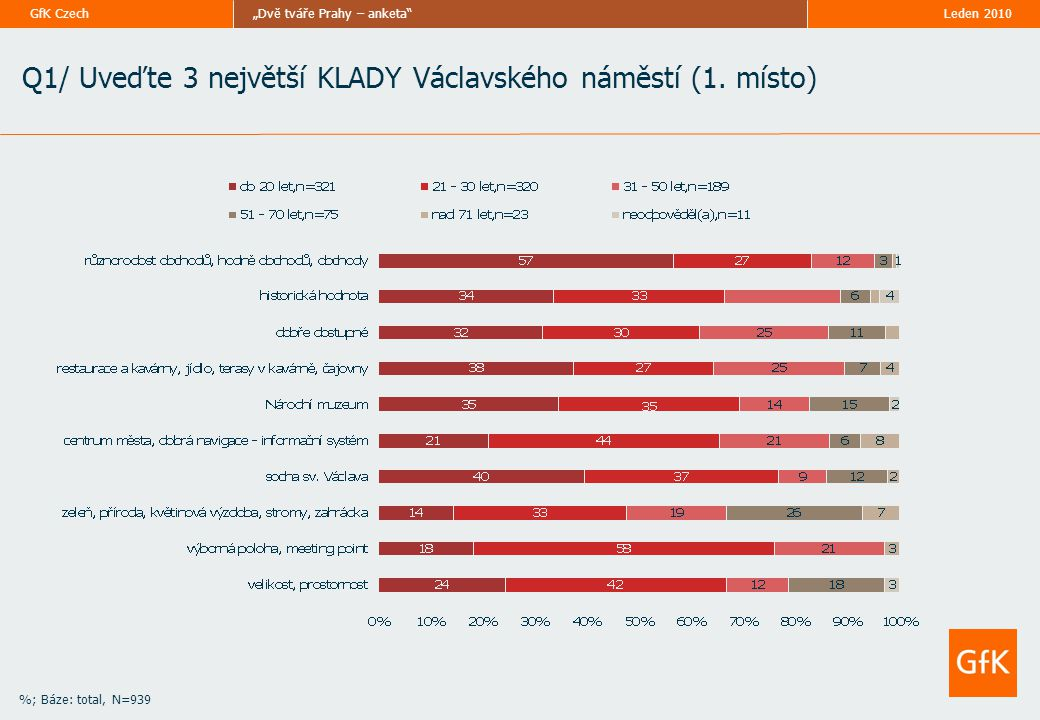 """Leden 2010""""Dvě tváře Prahy – anketa""""GfK Czech Q1/ Uveďte 3 největší KLADY Václavského náměstí (1. místo) %; Báze: total, N=939"""