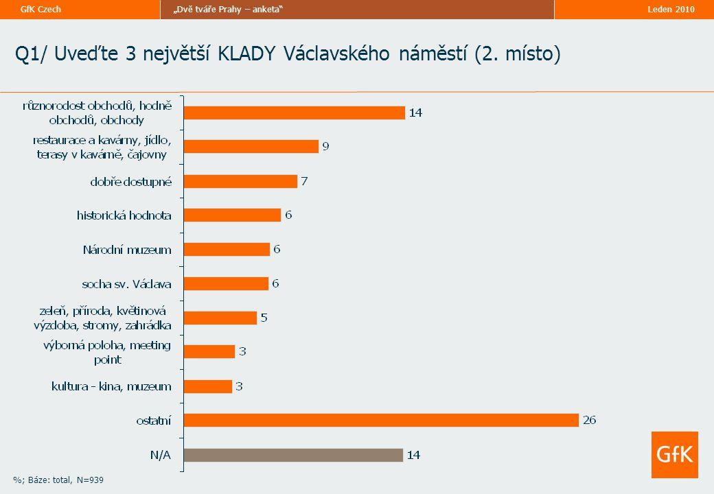 """Leden 2010""""Dvě tváře Prahy – anketa GfK Czech %; Báze: total, N=939 Q1/ Uveďte 3 největší KLADY Václavského náměstí (2."""
