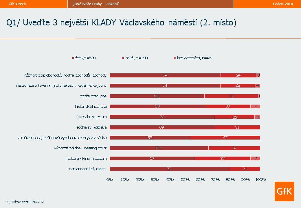 """Leden 2010""""Dvě tváře Prahy – anketa""""GfK Czech Q1/ Uveďte 3 největší KLADY Václavského náměstí (2. místo) %; Báze: total, N=939"""