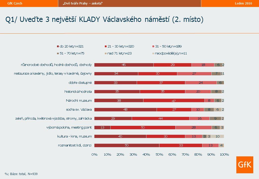"""Leden 2010""""Dvě tváře Prahy – anketa GfK Czech %; Báze: total, N=939 Q2/ Uveďte 3 největší ZÁPORY Václavského náměstí (3."""