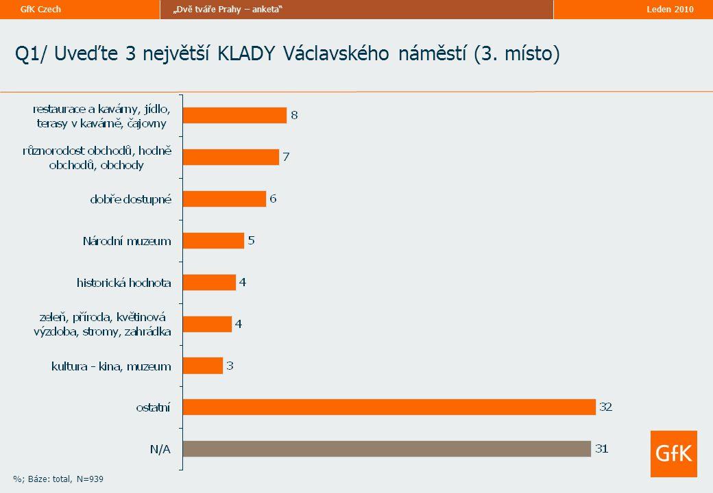"""Leden 2010""""Dvě tváře Prahy – anketa GfK Czech %; Báze: total, N=939 Doplňující informace: VĚK"""