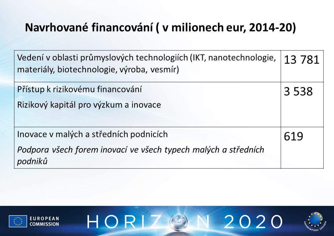 Vedení v oblasti průmyslových technologiích (IKT, nanotechnologie, materiály, biotechnologie, výroba, vesmír) 13 781 Přístup k rizikovému financování