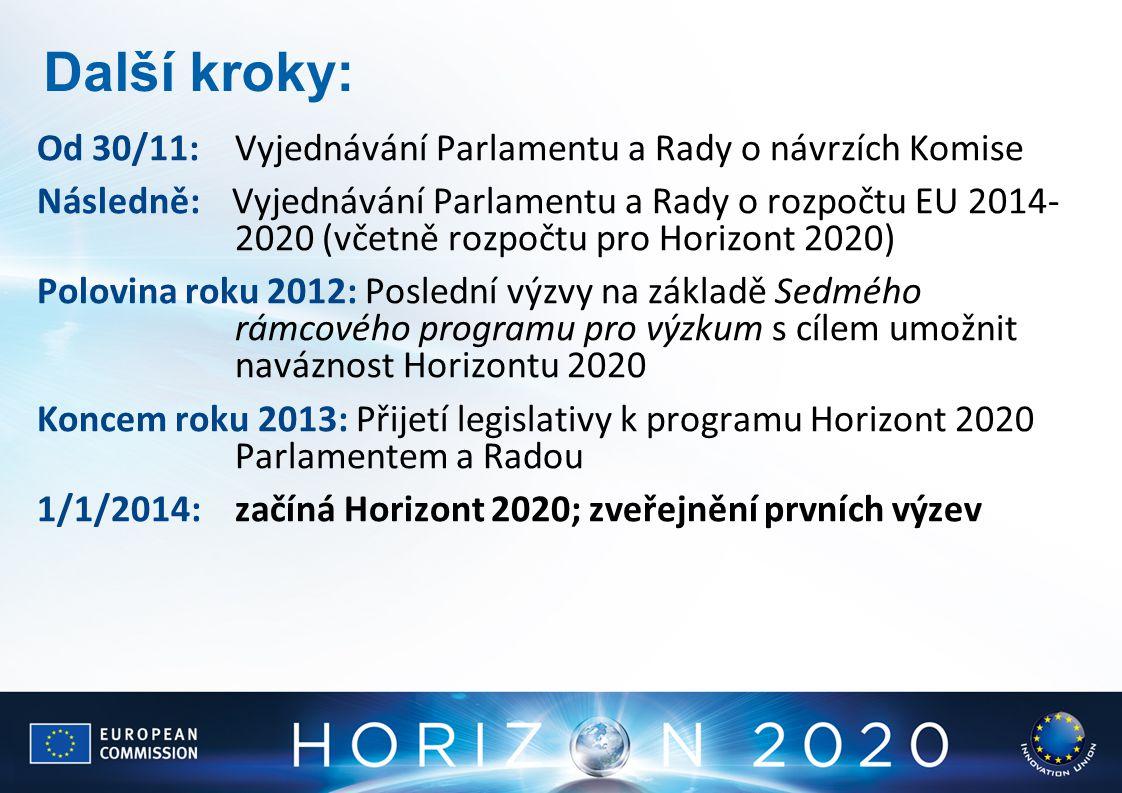 Další kroky: Od 30/11: Vyjednávání Parlamentu a Rady o návrzích Komise Následně: Vyjednávání Parlamentu a Rady o rozpočtu EU 2014- 2020 (včetně rozpoč
