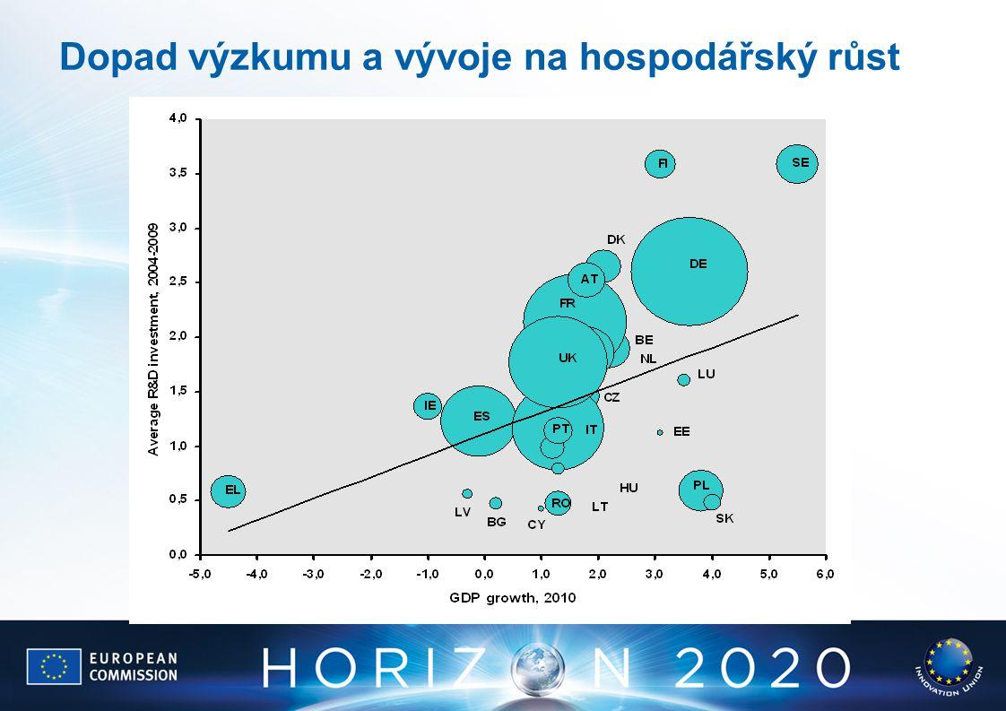 Dopad výzkumu a vývoje na hospodářský růst