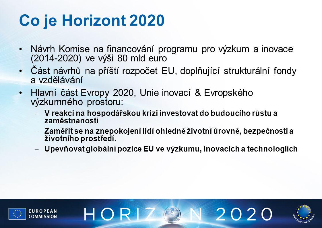 Co je Horizont 2020 Návrh Komise na financování programu pro výzkum a inovace (2014-2020) ve výši 80 mld euro Část návrhů na příští rozpočet EU, doplň