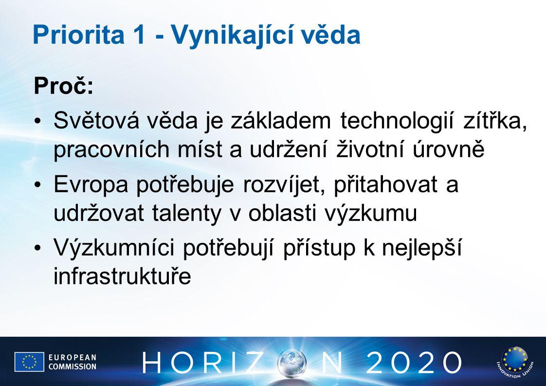 Priorita 1 - Vynikající věda Proč: Světová věda je základem technologií zítřka, pracovních míst a udržení životní úrovně Evropa potřebuje rozvíjet, př