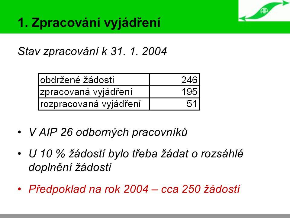 1. Zpracování vyjádření Stav zpracování k 31. 1. 2004 V AIP 26 odborných pracovníků U 10 % žádostí bylo třeba žádat o rozsáhlé doplnění žádostí Předpo