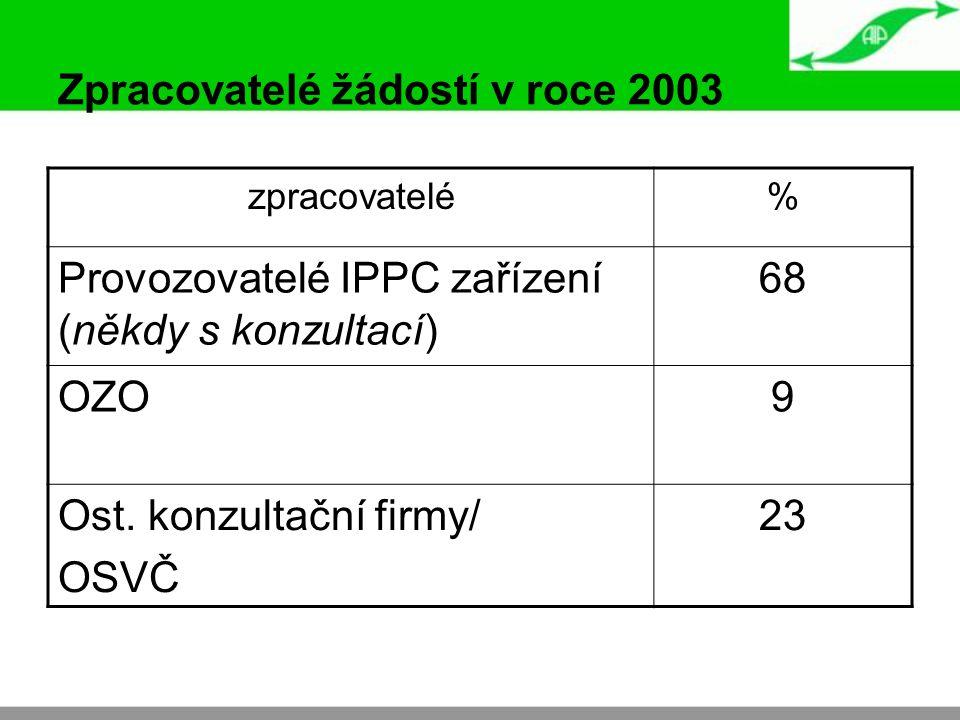 Zpracovatelé žádostí v roce 2003 zpracovatelé% Provozovatelé IPPC zařízení (někdy s konzultací) 68 OZO9 Ost. konzultační firmy/ OSVČ 23