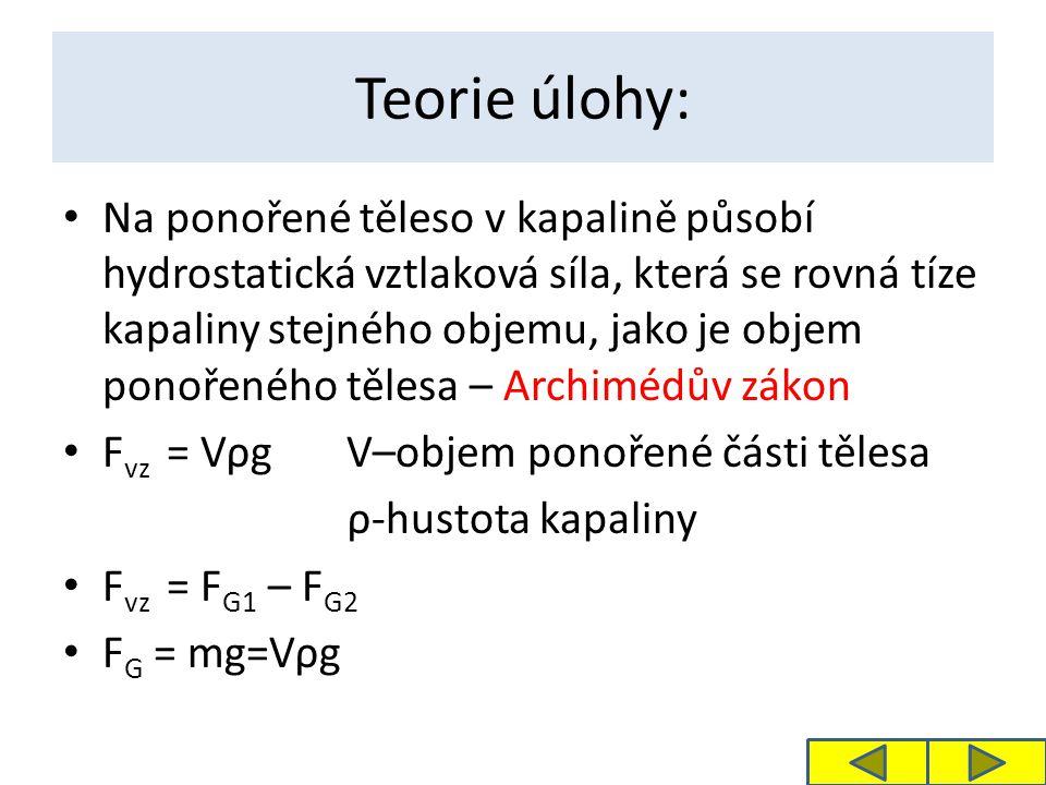 Teorie úlohy: Na ponořené těleso v kapalině působí hydrostatická vztlaková síla, která se rovná tíze kapaliny stejného objemu, jako je objem ponořeného tělesa – Archimédův zákon F vz = Vρg V–objem ponořené části tělesa ρ-hustota kapaliny F vz = F G1 – F G2 F G = mg=Vρg