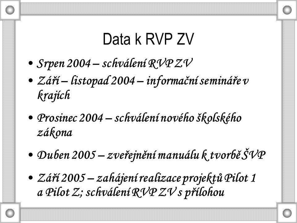 Data k RVP ZV Srpen 2004 – schválení RVP ZV Září – listopad 2004 – informační semináře v krajích Prosinec 2004 – schválení nového školského zákona Duben 2005 – zveřejnění manuálu k tvorbě ŠVP Září 2005 – zahájení realizace projektů Pilot 1 a Pilot Z; schválení RVP ZV s přílohou