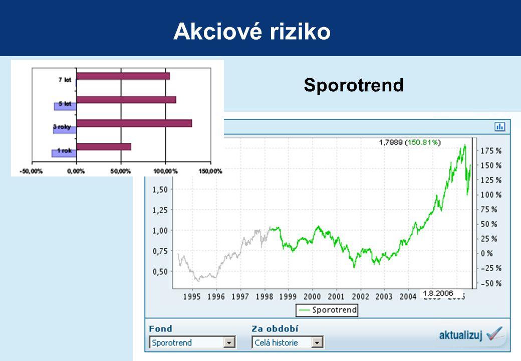 Akciové riziko Sporotrend