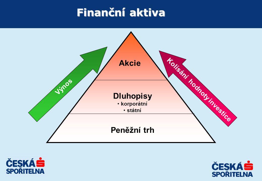 Děkuji za pozornost  Libor Slavík Privátní bankéř Česká spořitelna, a.s.