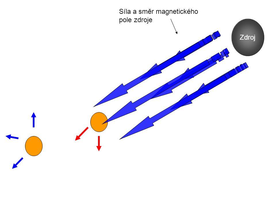 Výsledky Dy 2 RhIn 8 Zdroj Síla a směr magnetického pole zdroje