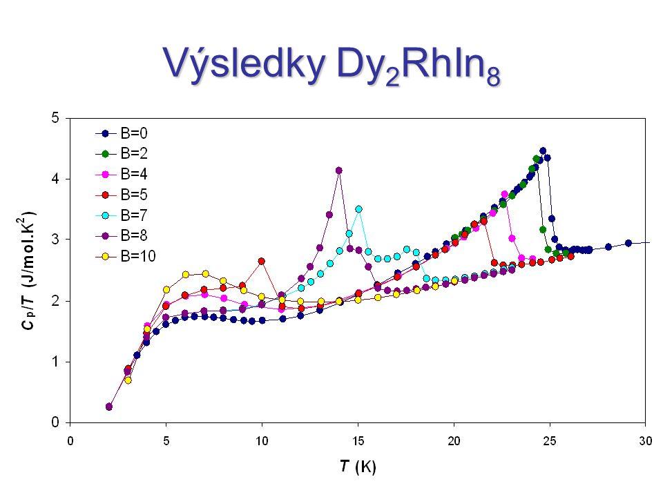 Výsledky Dy 2 RhIn 8