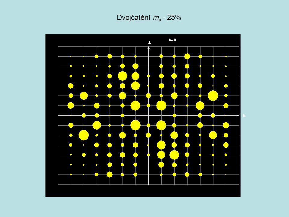 Effekt ukončení řady Sběr dat se obvyble provádí až do jisté velikosti difrakčního vektoru.