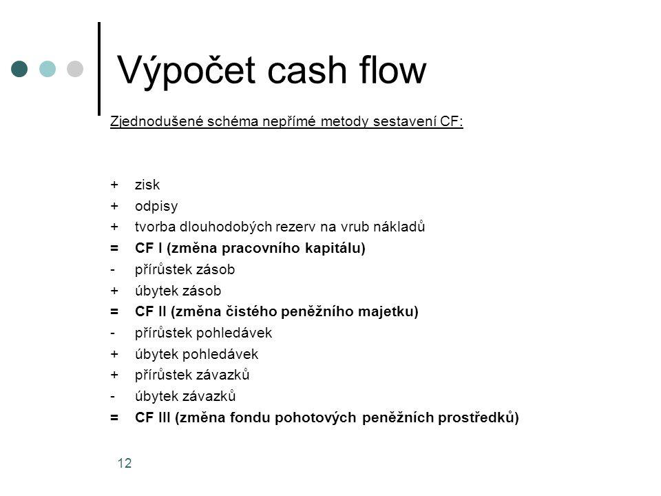 Výpočet cash flow Zjednodušené schéma nepřímé metody sestavení CF: +zisk +odpisy +tvorba dlouhodobých rezerv na vrub nákladů =CF I (změna pracovního k