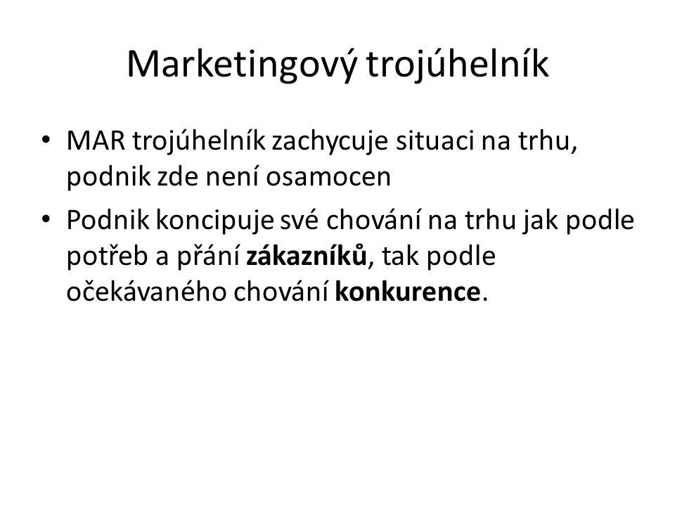 Marketingový trojúhelník MAR trojúhelník zachycuje situaci na trhu, podnik zde není osamocen Podnik koncipuje své chování na trhu jak podle potřeb a p