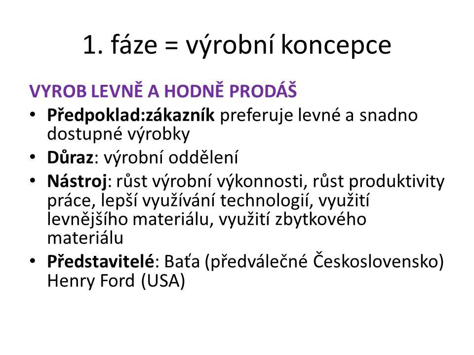1. fáze = výrobní koncepce VYROB LEVNĚ A HODNĚ PRODÁŠ Předpoklad:zákazník preferuje levné a snadno dostupné výrobky Důraz: výrobní oddělení Nástroj: r