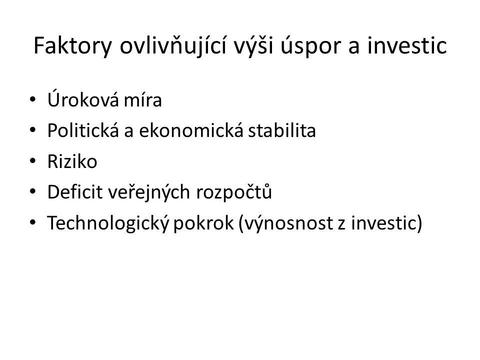 Faktory ovlivňující výši úspor a investic Úroková míra Politická a ekonomická stabilita Riziko Deficit veřejných rozpočtů Technologický pokrok (výnosn