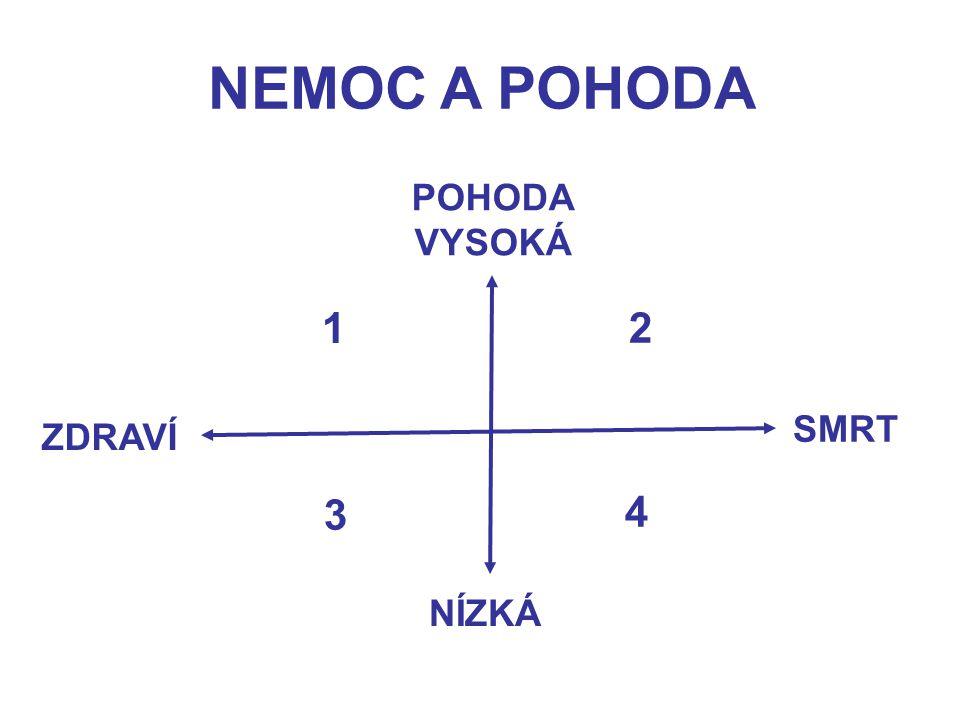 NEMOC A POHODA POHODA VYSOKÁ ZDRAVÍ SMRT NÍZKÁ 1 2 3 4