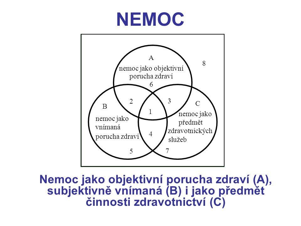 NEMOC Nemoc jako objektivní porucha zdraví (A), subjektivně vnímaná (B) i jako předmět činnosti zdravotnictví (C) nemoc jako objektivní A 6 3 1 4 2 B