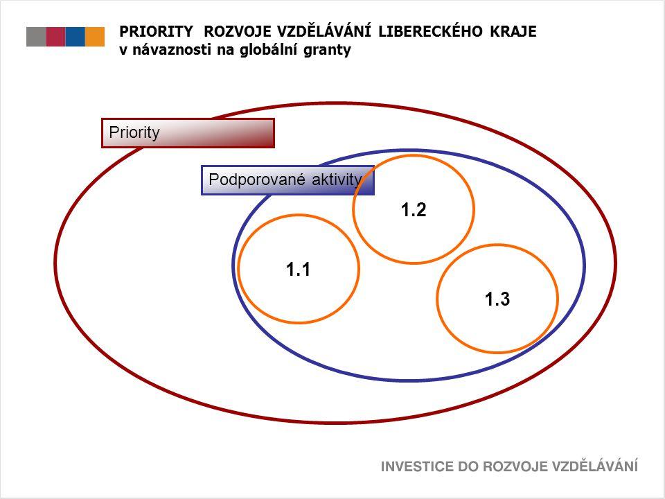 PRIORITY ROZVOJE VZDĚLÁVÁNÍ LIBERECKÉHO KRAJE v návaznosti na globální granty Priority Podporované aktivity 1.1 1.2 1.3