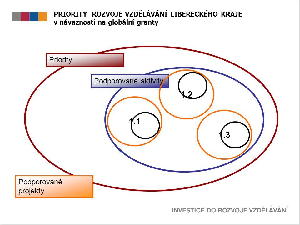 PRIORITY ROZVOJE VZDĚLÁVÁNÍ LIBERECKÉHO KRAJE v návaznosti na globální granty Priority Podporované aktivity 1.1 1.2 1.3 Podporované projekty