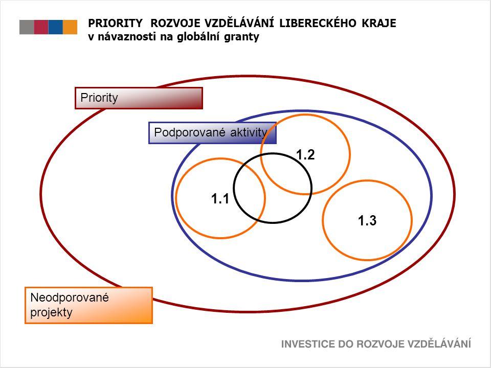 PRIORITY ROZVOJE VZDĚLÁVÁNÍ LIBERECKÉHO KRAJE v návaznosti na globální granty Priority Podporované aktivity 1.1 1.2 1.3 Neodporované projekty