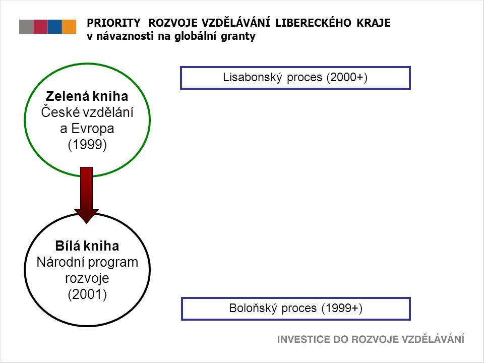 PRIORITY ROZVOJE VZDĚLÁVÁNÍ LIBERECKÉHO KRAJE v návaznosti na globální granty Lisabonský proces (2000+) Boloňský proces (1999+) Zelená kniha České vzdělání a Evropa (1999) Bílá kniha Národní program rozvoje (2001)