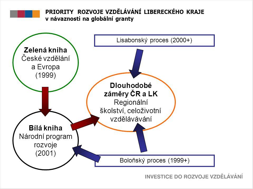 PRIORITY ROZVOJE VZDĚLÁVÁNÍ LIBERECKÉHO KRAJE v návaznosti na globální granty Lisabonský proces (2000+) Boloňský proces (1999+) Zelená kniha České vzdělání a Evropa (1999) Bílá kniha Národní program rozvoje (2001) Dlouhodobé záměry ČR a LK Regionální školství, celoživotní vzdělávávání OP VK + GG LK