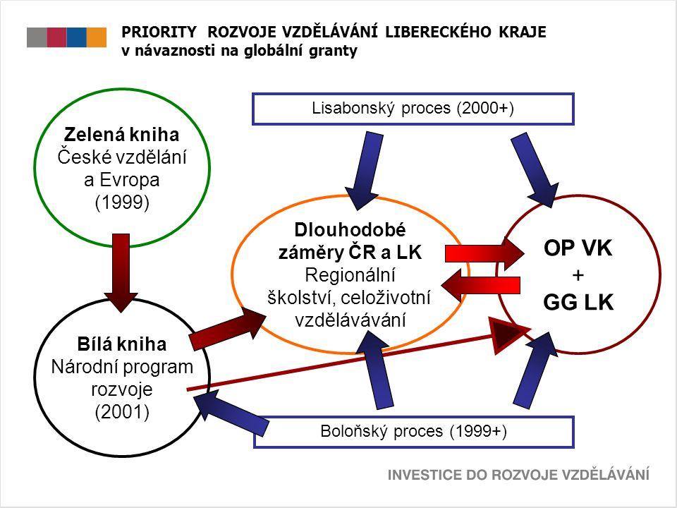 PRIORITY ROZVOJE VZDĚLÁVÁNÍ LIBERECKÉHO KRAJE v návaznosti na globální granty Priority Podporované aktivity